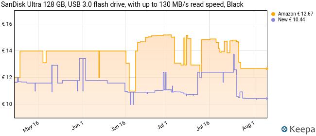 SanDisk Ultra Memoria Flash USB 3.0 de 128 GB, Velocidad de Lectura de hasta 100 MB/s, Versión previa, Color Negro