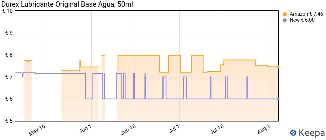 Durex Lubricante Original Base Agua - 50 ml