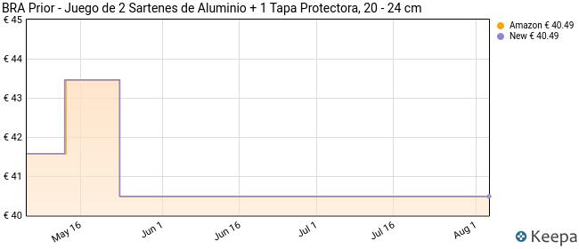 BRA Prior - Juego de 2 Sartenes de Aluminio + 1 Tapa Protectora, 20 y 24 cm