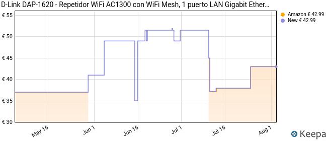 D-Link DAP-1620 - Repetidor WiFi AC1300 con WiFi Mesh, 1 puerto LAN Gigabit Ethernet RJ-45 10/100/1000Mbps, 2 antenas externas abatibles, punto de acceso 802.11ac, WPS, indicador LED de señal, blanco