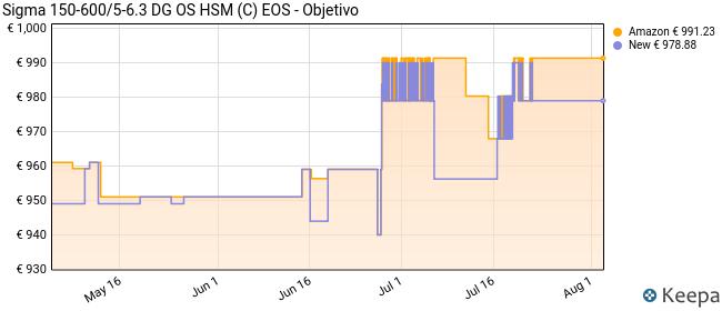 Sigma 150-600/5-6.3 DG OS HSM (C) EOS - Objetivo