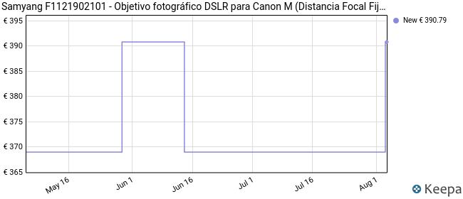 Samyang F1121902101 - Objetivo fotográfico DSLR para Canon M (Distancia Focal Fija 8mm, Apertura f/3.5-22 UMC, Ojo de Pez, CSII), Negro
