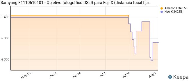 Samyang F1110610101 - Objetivo fotográfico DSLR para Fuji X (distancia focal fija 14mm, apertura f/2.8-22 ED AS IF UMC), negro