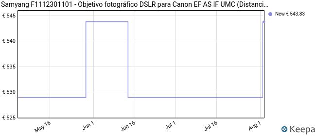 Samyang F1112301101 - Objetivo fotográfico DSLR para Canon EF AS IF UMC (Distancia Focal Fija 100mm, Apertura f/2.8-32, diámetro Filtro: 67mm), Negro