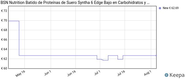 BSN Nutrition Syntha 6 Edge Whey Protein Isolate, Proteinas para Masa Muscular, Suplementos Deportivos en Polvo con Proteinas Whey, Batido de Fresa, 48 Porciones, 1.78kg