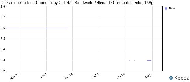 Cuétara - Tosta Rica Choco Guay - Galletas Sándwich Rellena de Crema de Leche - 168 g