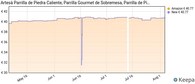 ARTESÀ - Parrilla con Piedra Caliente en Caja de Regalo, Mármol, Medidas 41,5 x 22 x 15 cm