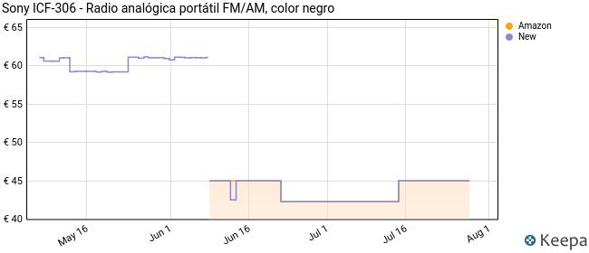 Sony ICF-306 - Radio analógica portátil FM/AM, color negro