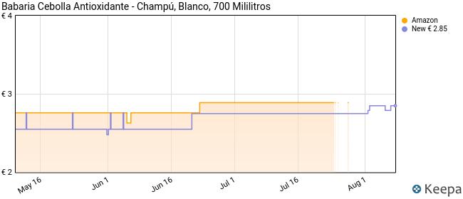 Babaria Cebolla Antioxidante - Champú, 600 ml (1004-20626)