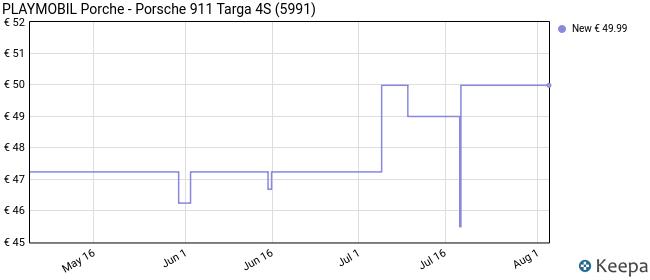 Playmobil Porche- Porsche Réplica del Porche 911 Targa 4S Playset, Multicolor, 9,5 x 24,8 x 34,8 cm (Playmobil 5991)