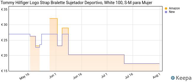 Tommy Hilfiger Bralette Sujetador Deportivo, Blanco (WHITE 100), 36 (talla del fabricante: SM) para Mujer