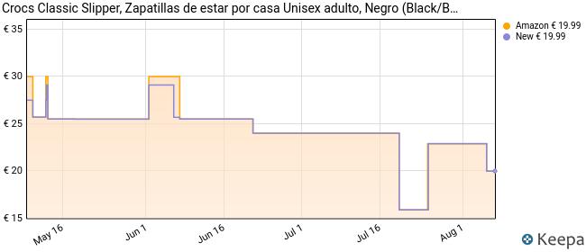 Crocs Classic Slipper, Zapatillas de Estar por casa Unisex Adulto, Negro (Black/Black), 41/42 EU