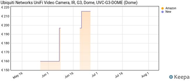 Ubiquiti Networks UniFi Video Camera, IR, G3, Dome, UVC-G3-DOME (Dome)