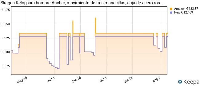 Skagen Reloj Analogico para Hombre de Cuarzo con Correa en Chapado en Acero Inoxidable SKW6296