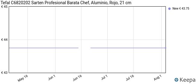 Tefal C6820202 Sarten Profesional Barata Chef, Aluminio, Rojo, 21 cm