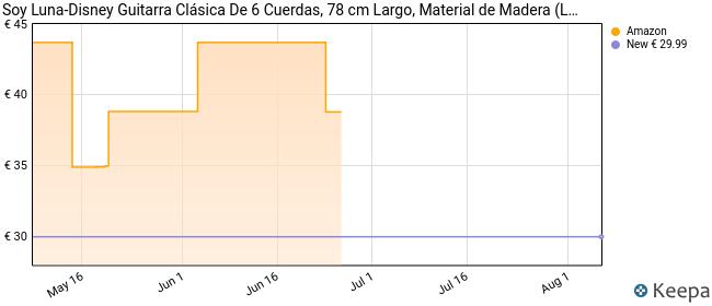 Soy Luna-Disney Guitarra Clásica De 6 Cuerdas, 78 cm Largo, Material de Madera (Lexibook K2000SL), Color Amarillo