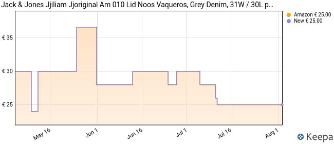 JACK & JONES JJILIAM Jjoriginal Am 010 Lid Noos Vaqueros, Grey (Grey Denim), 31W / 30L para Hombre