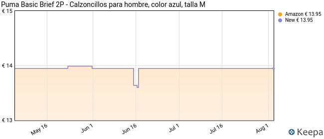 Puma Basic Brief 2P - Calzoncillos para hombre, color azul, talla M