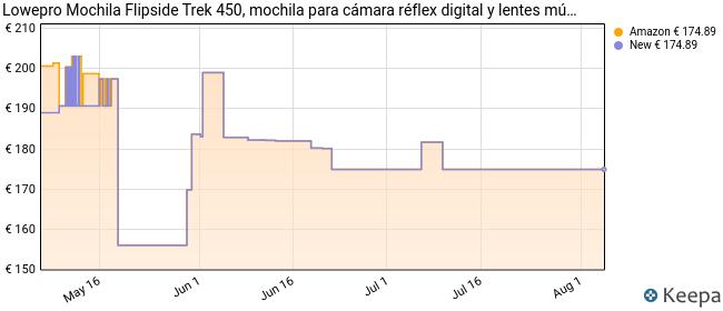 Lowepro Mochila Flipside Trek 450, Mochila de Fotografía para DSLR y Lentes, Mochila de Cámara para Portátil, Tableta, Accesorios de Fotografía, Trípode, Color Gris, 28.5 x 21 x 49 cm