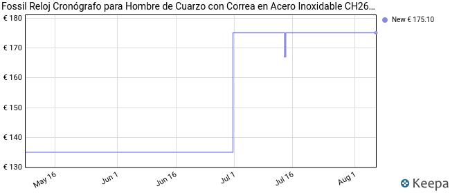 Fossil Reloj Cronógrafo para Hombre de Cuarzo con Correa en Acero Inoxidable CH2600IE