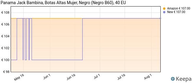 Panama Jack Bambina, Botas Altas Mujer, Negro (Negro B60), 40 EU