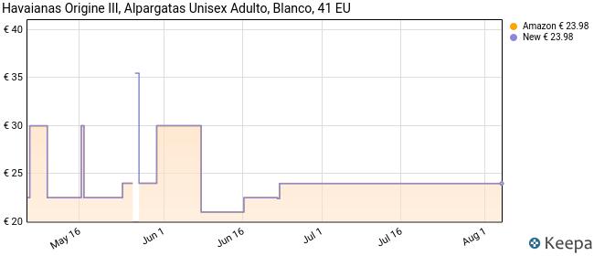 Havaianas Origine III, Alpargatas Unisex Adulto, Blanco (White), 41 EU