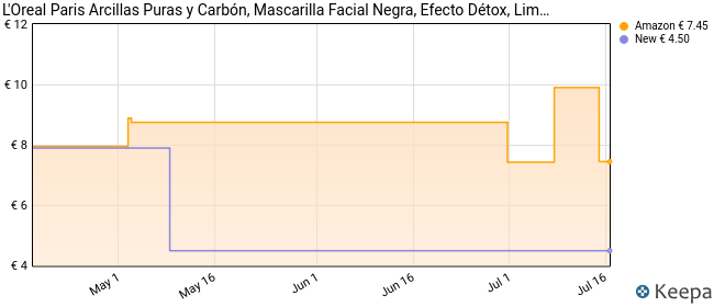 L'Oreal Paris Dermo Expertise - Arcillas puras mascarilla purificante, color negro - total 50 ml
