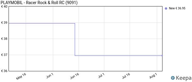 PLAYMOBIL- Racer Rock & Roll RC, Color Verde/Negro (9091)
