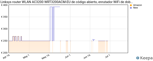 Linksys WRT3200ACM-EU - Router Wi-Fi Gigabit con Código Abierto.