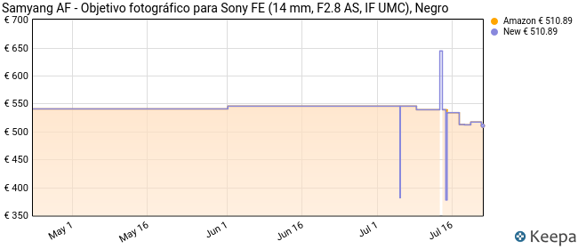 Samyang AF - Objetivo fotográfico para Sony FE (14 mm, F2.8 AS, IF UMC), Negro