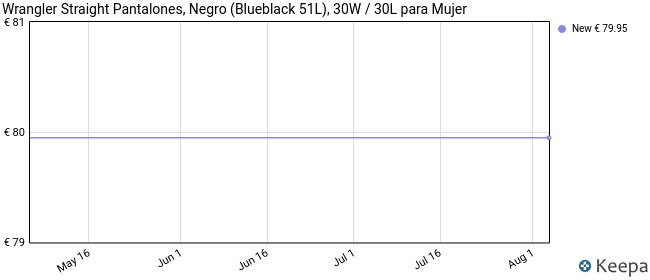 Wrangler Straight Pantalones, Negro (Blueblack 51L), 30W / 30L para Mujer
