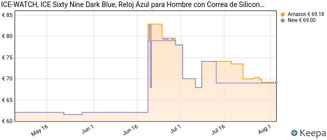 Ice-Watch - ICE sixty nine Dark blue - Reloj azul para Hombre con Correa de silicona - 007266 (Large)