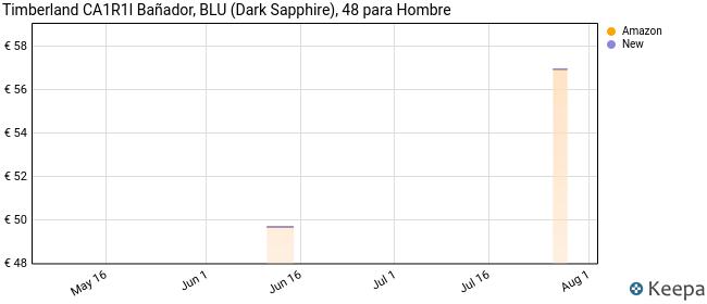 Timberland CA1R1I Bañador, BLU (Dark Sapphire), 48 para Hombre