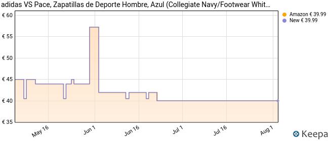 adidas Vs Pace, Zapatillas para Hombre, Azul (Collegiate Navy/Footwear White/Blue 0), 41 1/3 EU
