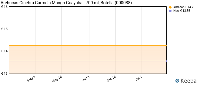 Arehucas Ginebra Carmela Mango Guayaba - 700 ml
