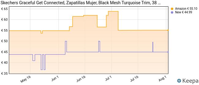 Skechers Graceful-Get Connected, Zapatillas Mujer, Negro (BKTQ Black/Turquoise Trim), 38 EU