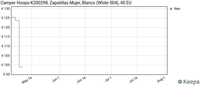 CAMPER Hoops, Damen Low-top, Weiß (White Natural 100), 40 EU
