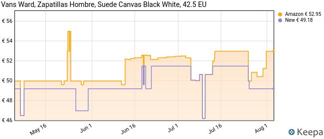 Vans Ward Canvas, Zapatillas Hombre, Negro ((Suede/Canvas) Black/White C4R), 42.5 EU