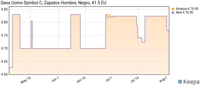 Geox UOMO Symbol C, Zapatillas Hombre, Negro, 41.5 EU