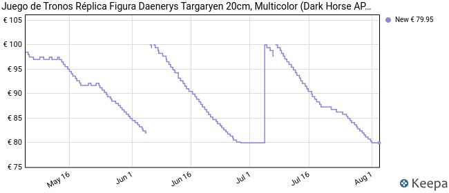 Juego de Tronos Réplica Figura Daenerys Targaryen 20cm, Multicolor (Dark Horse APR170113)