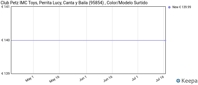 IMC Toys - Club Petz, Perrita Lucy, canta y baila (95854) , color/modelo surtido