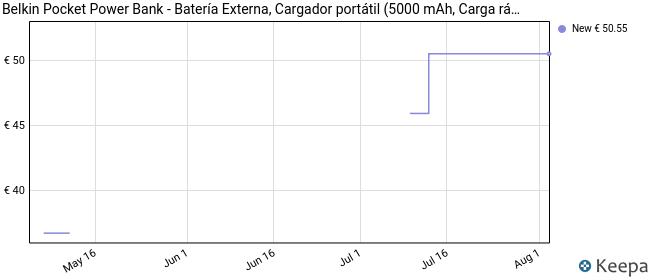 Belkin Pocket Power Bank - Batería Externa, Cargador portátil (5000 mAh, Carga rápida para iPhone 11/Pro/MAX, XS/MAX, XR, X, SE, iPad, Samsung Galaxy S10/S10+/S10e), Rosa Oro