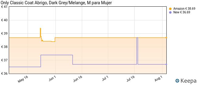 Only onlSEDONA Light Coat OTW Noos Abrigo, Gris (Dark Grey Melange), 38 (Talla del Fabricante: Medium) para Mujer