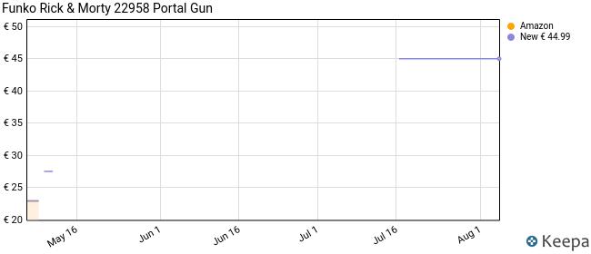 Funko- Rick & Morty 22958 Portal Gun Figura Coleccionable, Multicolor