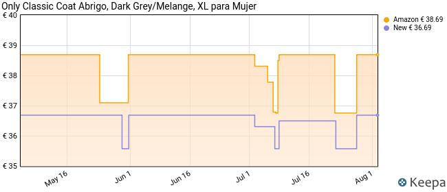 Only onlSEDONA Light Coat OTW Noos Abrigo, Gris (Dark Grey Melange), 42 (Talla del Fabricante: X-Large) para Mujer