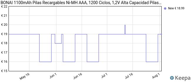 BONAI Pilas Recargables AAA Alta Capacidad 1100mAh Ni-MH, 1200 Ciclos Pilas AAA Recargable, Precargadas Baja Autodescarga para los Equipos Domésticos(16 Piezas)