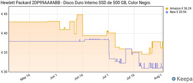 Hewlett Packard 2DP99AA#ABB - Disco Duro Interno SSD de 500 GB, Color Negro
