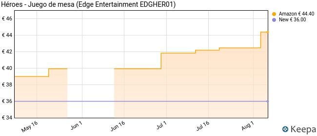 Edge Entertainment Héroes - Juego de Mesa EDGHER01