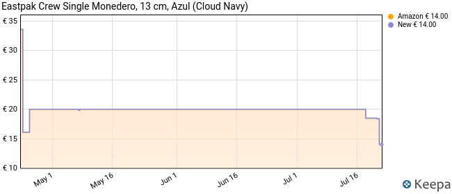 Eastpak Crew Single Cartera, 13.5 cm, Azul (Cloud Navy)