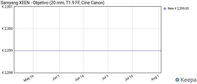 Samyang XEEN - Objetivo (20 mm, T1.9 FF, Cine Canon)